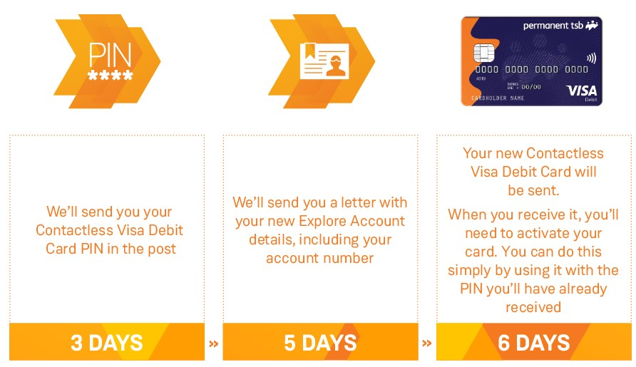 Timeline of receiving you Visa Debit Card and PIN.