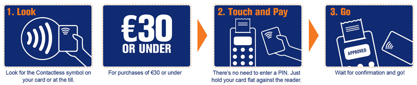 Contactless Visa Debit Card - Look for the Contactless symbol for purchases of €30 or under, Touch and Pay and Go.